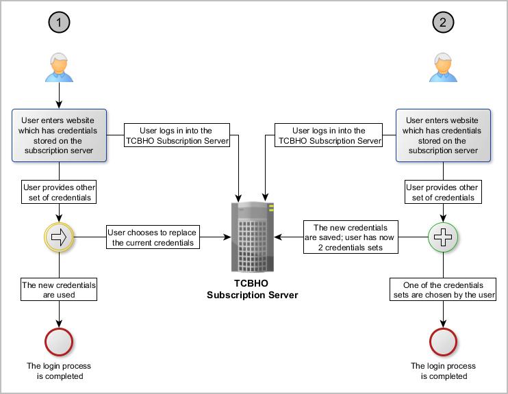 Featured Case Study: VMware Diagram