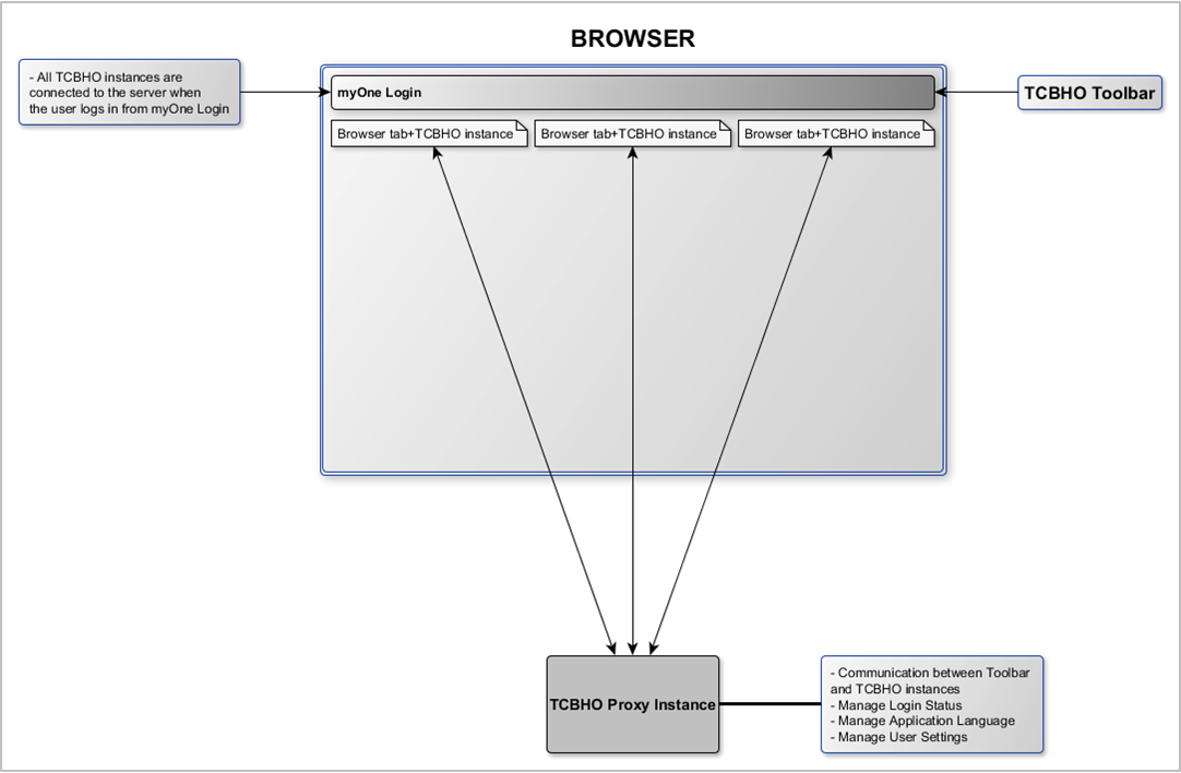 Featured Case Study: VMware Diagram