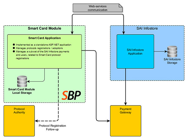 Smart Card Application Diagram