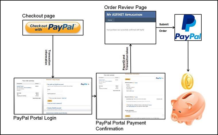 PayPal diagram